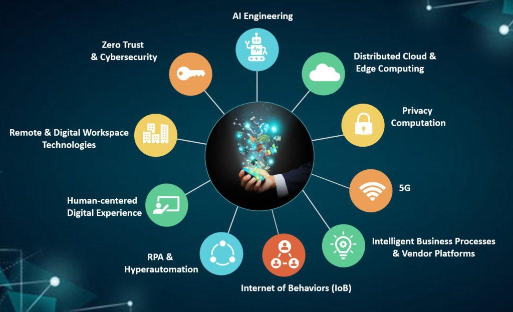 Top Ten Technology Trends