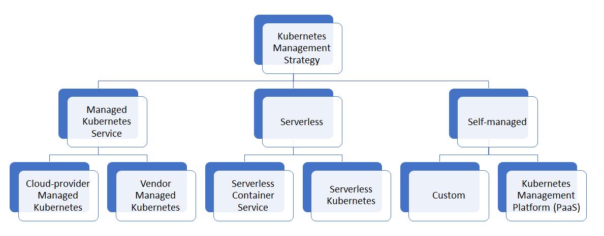 Kubernetes Management Strategy