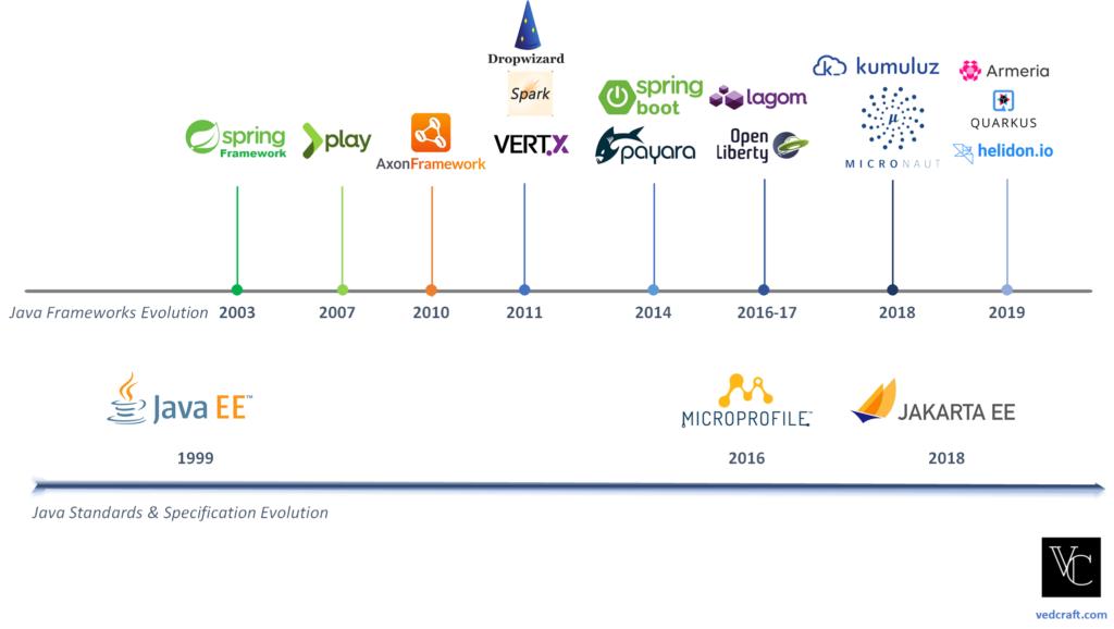 microservices evolution in java