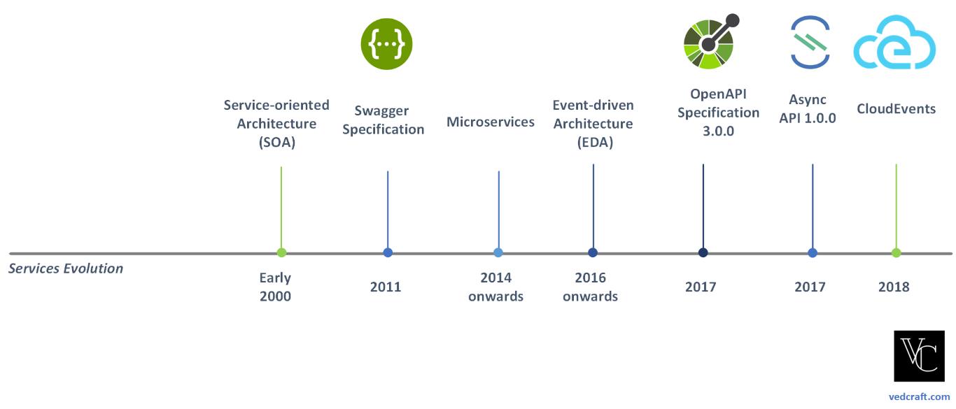 Services & API Standards Evolution