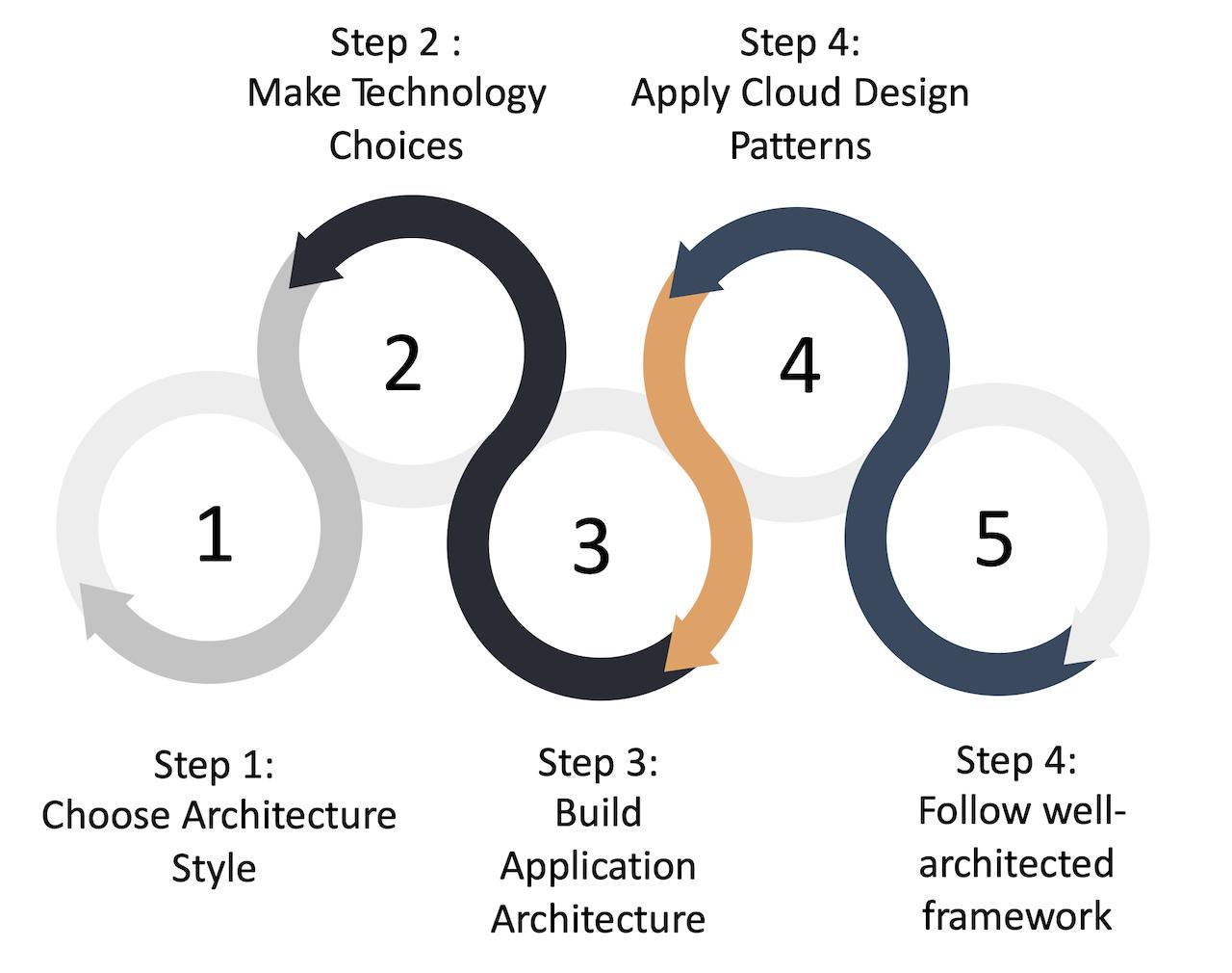 Azure Architecture Process