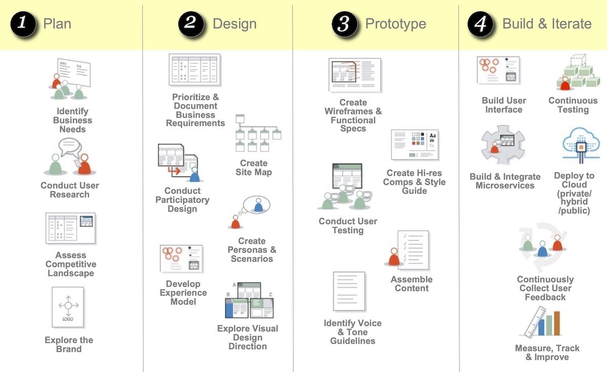 Process flow of applying user-centered design