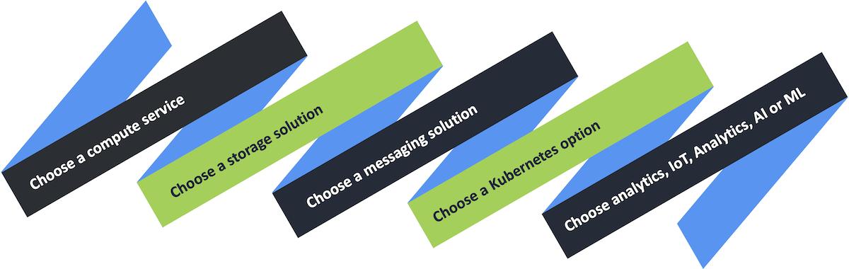 Choose technology