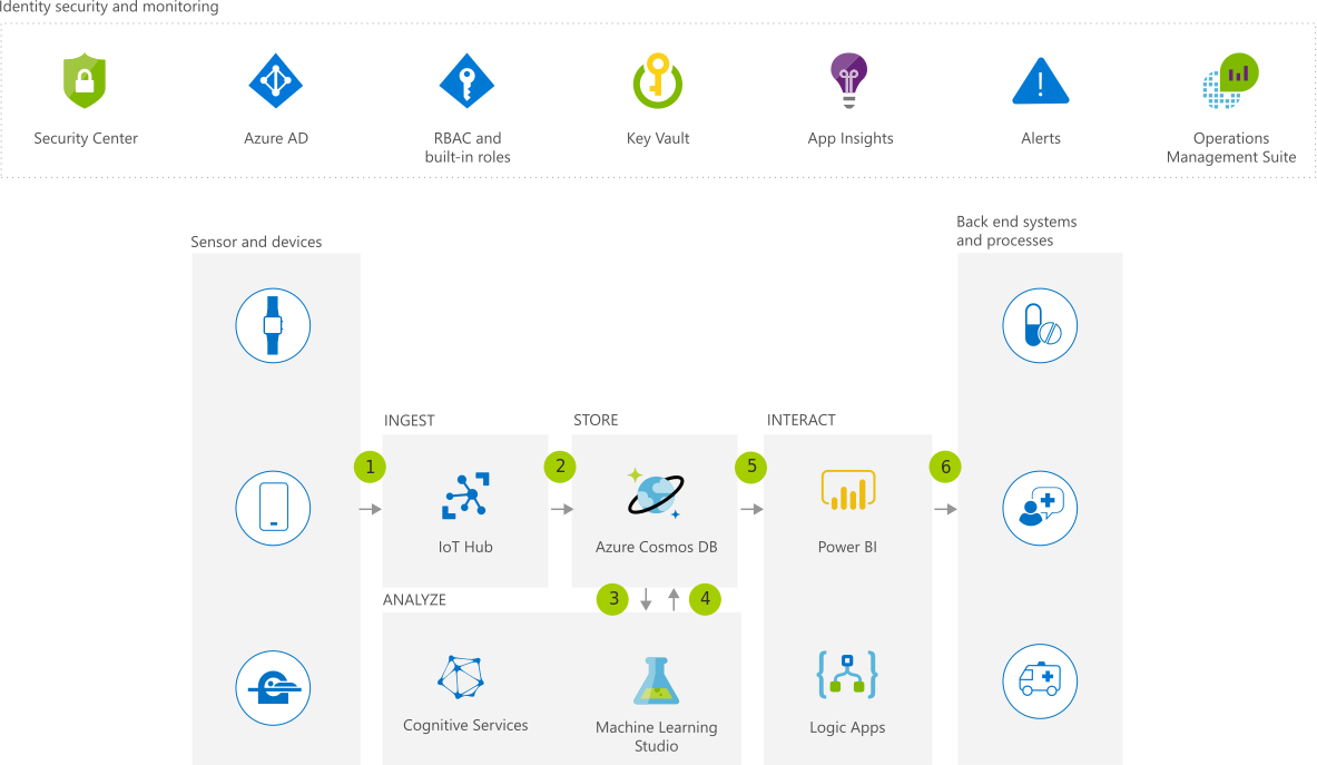 A sample solution idea on Microsoft Azure Document