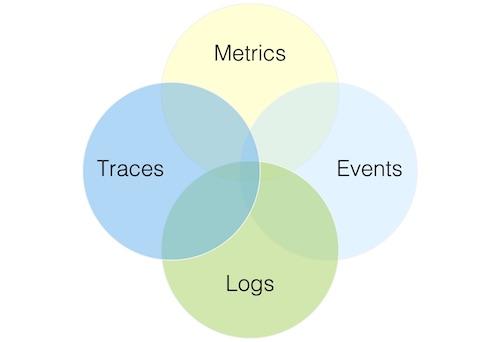 Metrics, Logs, Traces, Events