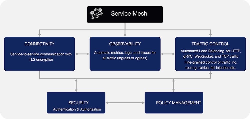 Service Mesh Key Capabilities