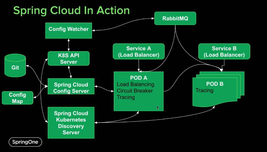 Spring Cloud - SpringOne 2021 Developer Conference