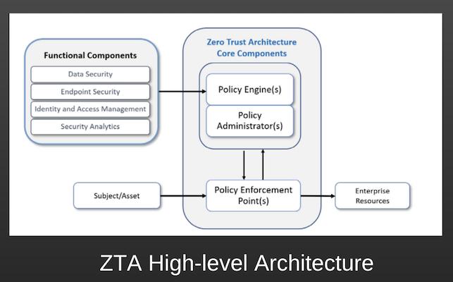 ZTA High-level Architecture