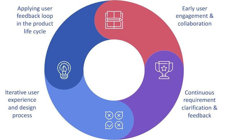 Principles of user-centered design